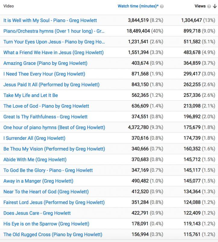 Greg Howlett - Ten million YouTube views (Part 1)